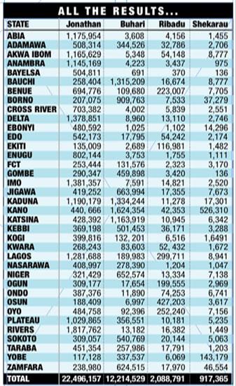 I risultati delle elezioni nigeriane pubblicati da TheTimesofNigeria.com